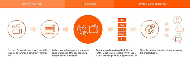 How does stream transcoding work?